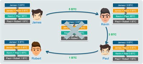 The block chain is a shared public ledger on which the entire bitcoin network relies. Bitcoin Blockchain Explained   Bitcoin Blockchain Wallet   Edureka