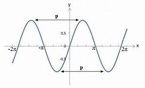 Abstand Zwischen Zwei Punkten Berechnen : periode mathematik berechnen definition hochpunkt tiefpunkt ~ Themetempest.com Abrechnung