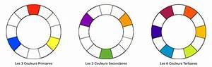 vetements les couleurs qui vont ensemble With amazing couleurs chaudes en peinture 3 vetements les couleurs qui vont ensemble