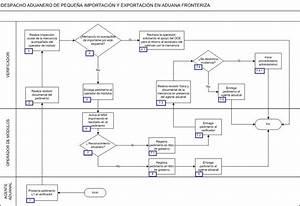 Diagrama De Flujo Del Proceso De Despacho Aduanero