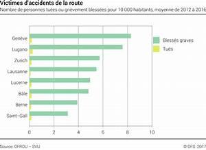 Symptome Butée Embrayage Hs : statistique accident de la route accidents de la route en tunisie les statistiques de 2014 et ~ Gottalentnigeria.com Avis de Voitures