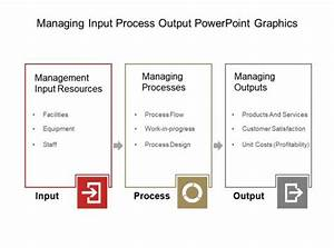 Managing Input Process Output Powerpoint Graphics