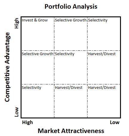 excels  quadrant matrix model chart dont