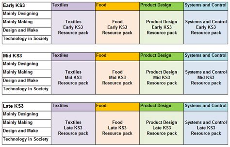 d t key resources ks3 year resource packs d t association