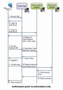 Data Flow Diagram Wiki