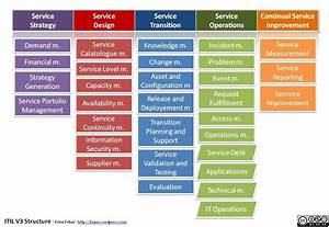 peter feher itil v3 structure krmpwordpresscomjpg 1308 With itil service design document template