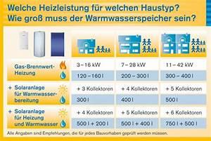 Photovoltaik Speicher Berechnen : unabh ngig heizen mit solarthermie heizung l ftung solar ~ Themetempest.com Abrechnung