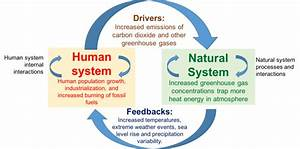 Climate Change In The Coupled Human