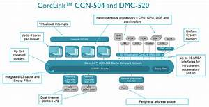 Arm Adds To Corelink Soc Interconnects