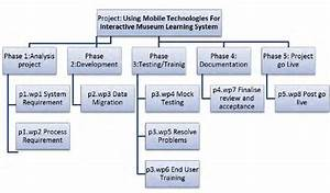 Example Work Breakdown Structure  Wbs
