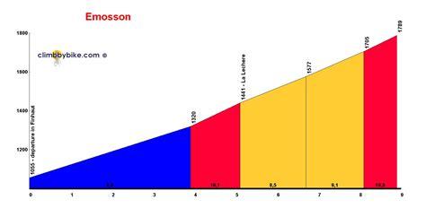 profile of the Emosson