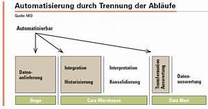 Integration Berechnen : manage it it strategien und l sungen ~ Themetempest.com Abrechnung