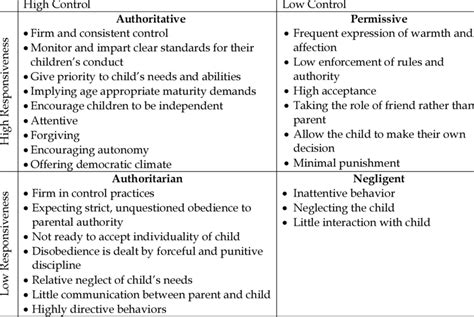 parental behaviors characterizing   parenting