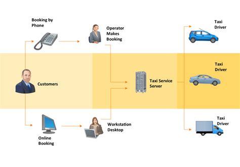 workflow diagrams solution conceptdrawcom