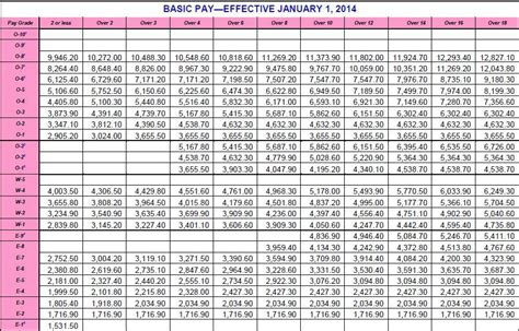 army pay chart  raise ez army points