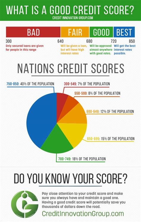 What Is A Good Credit Score?  Credit Innovation Group