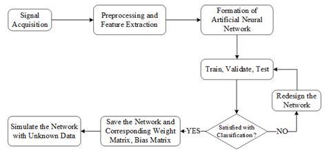 Clas Lifier Block Diagram block diagram for based emg signal classification