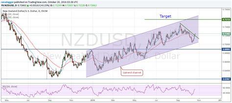 exchange rate nz bnz new zealand dollar forecast to appreciate versus