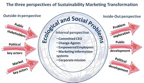 Filethe Three Perspectives Of Sustainability Marketing