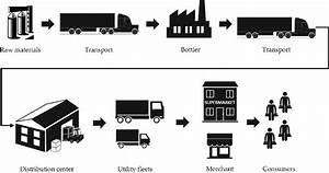 General Supply Chain In Beverage Industry