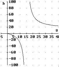 Bildweite Berechnen : b ein beispiel f r eine empirisch gewonnenefunktion das j hrliche l ngenwachstum einer fichte ~ Themetempest.com Abrechnung
