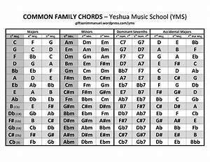 Guitar Family Chords Chart Pdf - Chord tone soloing i wish ...