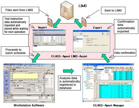 class agent network compatible analysis data management