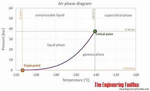 Thermophysical Properties Of Air