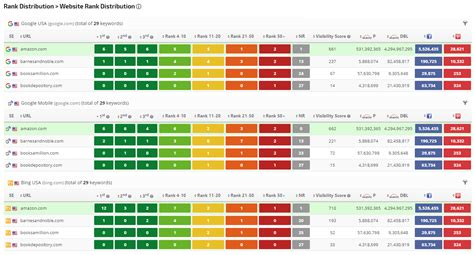 Website Ranking by Website Rank Distribution Rank Ranger