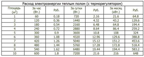 Сколько электроэнергии потребляют бытовые приборы таблица