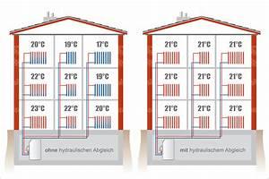 Hydraulischer Abgleich Heizkörper : hydraulischer abgleich ~ Lizthompson.info Haus und Dekorationen