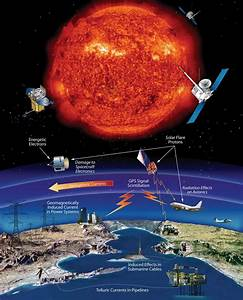 My Solar Alerts  How Do Solar Flares Affect People And Earth