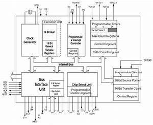 Arsitektur Internal Mikroprosesor