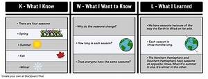 Kwl Example