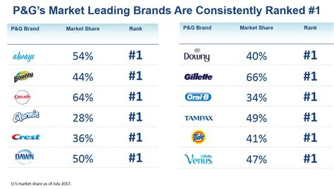 P&g Highlights Transformation To A Profoundly Different