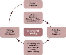 Experiential Learning Cycle Diagram