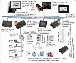 Affinty Card Bacnet Wiring Diagram