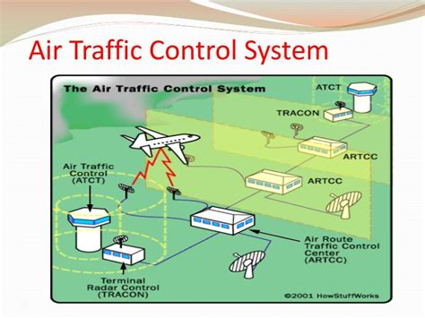 Air Traffic Control Powerpoint Presentation