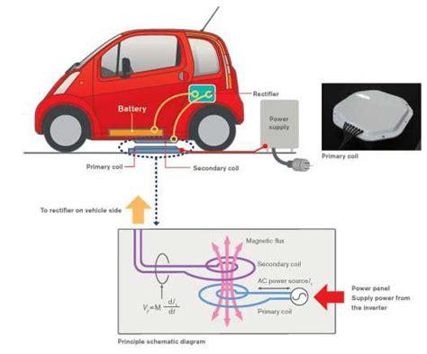 L auto elettrica si ricarica in wi fi Il futuro è qui