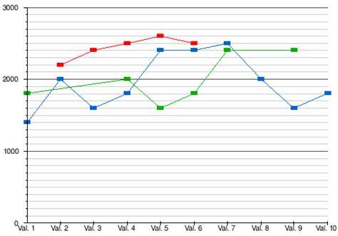 wikipediagraphs  charts wikivisually