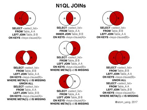 join in the visually explaining n1ql joins dzone database