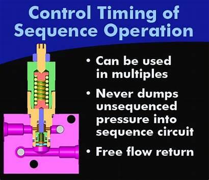 Sequence Hydraulic Valves Works Vektek Av Seq