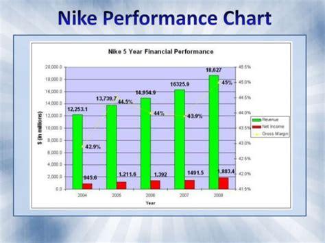 Nike Internal Analysis