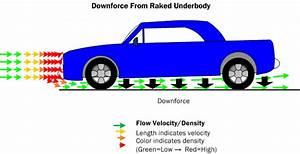 Car Aerodynamics Basics  How