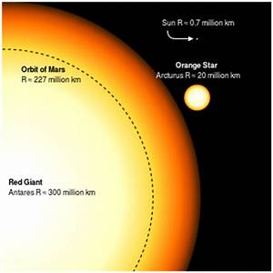 Red supergiant star - Wikipedia