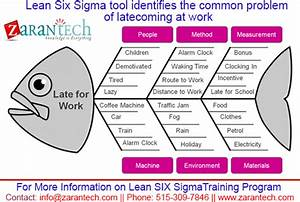 Lean Six Sigma Tool Identifies The Common Problem Of Late