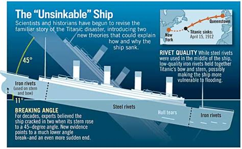 where did the titanic sink how titanic actually sank new evidence history