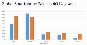 Apple Sold More Phones Than Samsung In The Last Three