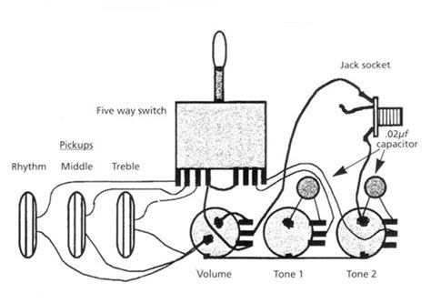 Standard Strat Wiring Diagram by Stratocaster Wiring Diagrams