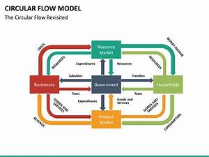 Circular Flow Model Powerpoint Template